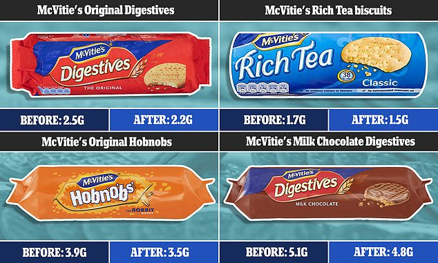 McVitie's has slashed the amount of sugar across nine of the nation's favourite biscuits by up to 10 per cent. They includeMcVitie's Original Digestives (from 2.5g per biscuit to 2.2g), McVitie's Rich Tea (from 1.7g per biscuit to 1.5g), McVitie's Milk Chocolate Digestives (from 5.1g per biscuit to 4.8g), and McVitie's Original Hobnobs (from 3.9g per biscuit to 3.5g)