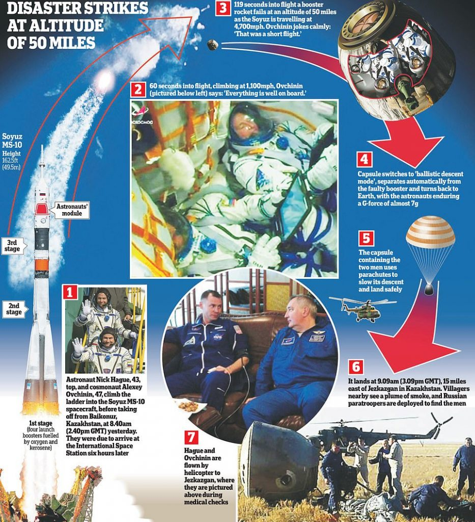 Half-hour of horror at 250,000ft: How two spacemen survived 4,700mph rocket explosion